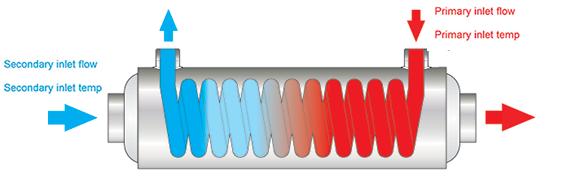 heat-exchanger-flow